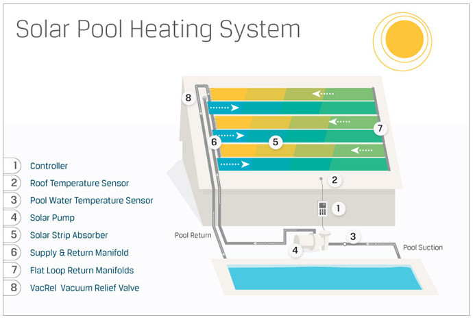 how-solar-pool-heating-works