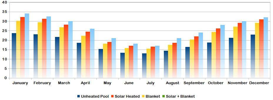 Solar Pool Heating Pools Plus Solar